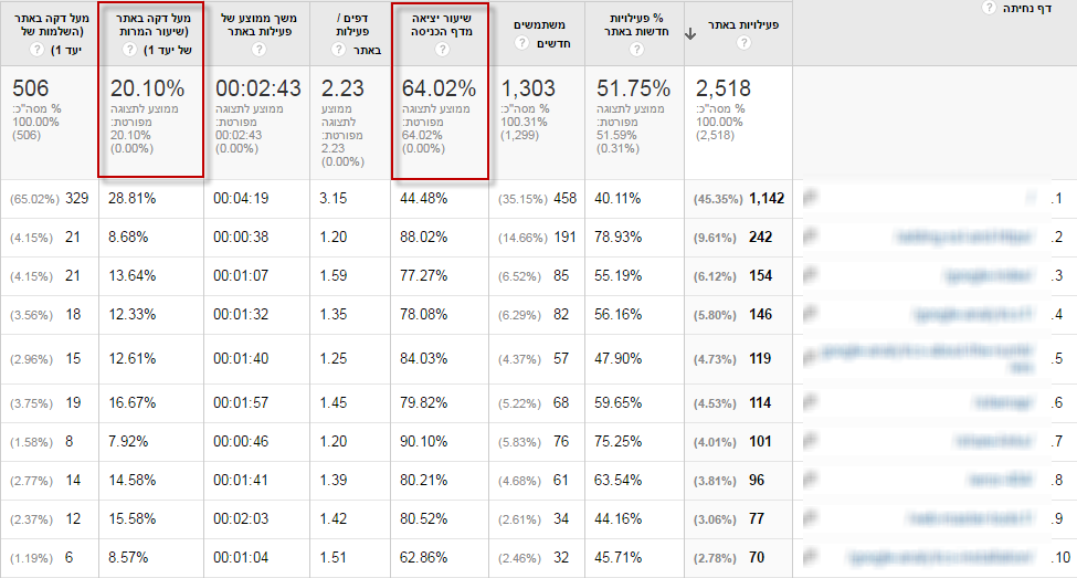google analytics - about the numbers